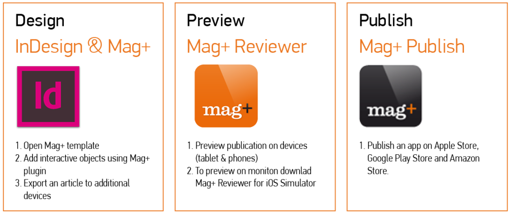 Mag+ Review
